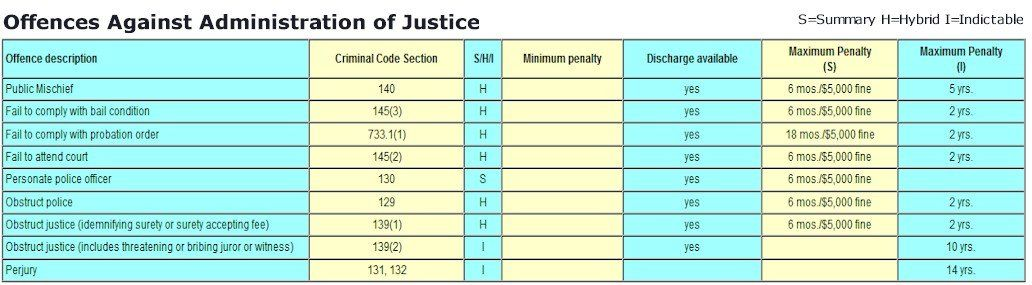Criminal Offence Penalty Chart - Administration of Justice