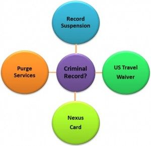 Travel Outside Canada With A Criminal Record