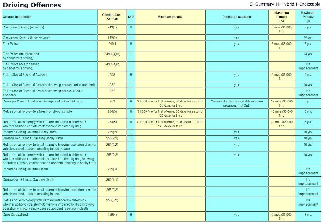 Criminal Offence Penalty Chart - Driving Offences